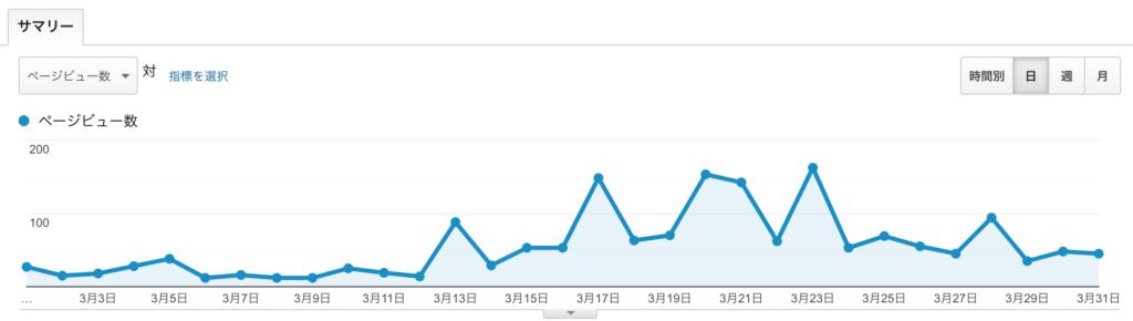 もぐガジェブログ運営1ヶ月目報告のPV