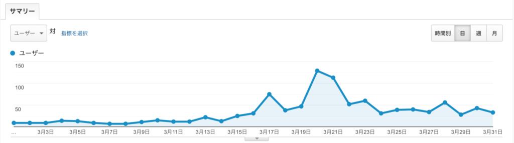 もぐガジェブログ運営1ヶ月目報告のユーザー数
