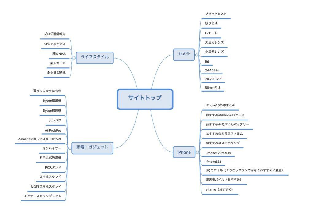 ブログ作成のマインドマップ