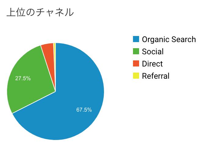 もぐガジェブログ運営2ヶ月目報告の集客数