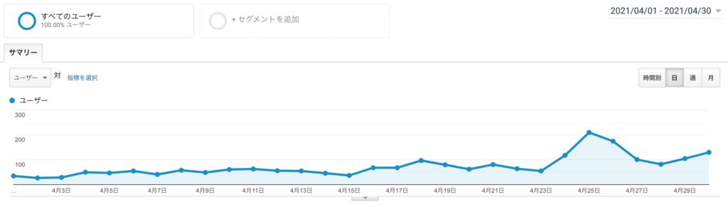 もぐガジェブログ運営2ヶ月目報告のユーザー数