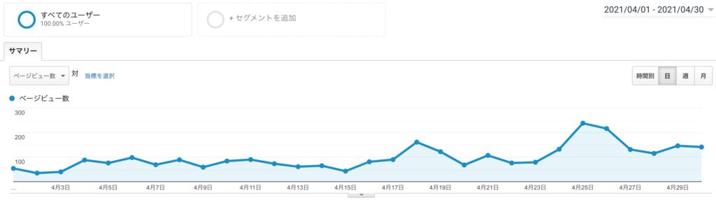 もぐガジェブログ運営2ヶ月目報告のPV数