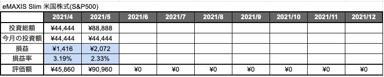 積立NISA「S&P500」2ヶ月目の評価損益と評価損益率