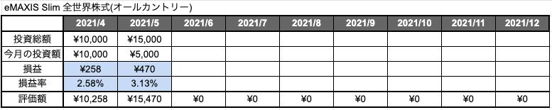 「eMAXIS Slim 全世界株式(オールカントリー)」2ヶ月目の評価損益と評価損益率