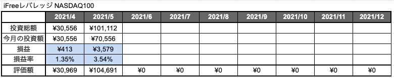 iFreeレバレッジ NASDAQ100」2ヶ月目の評価損益と評価損益率