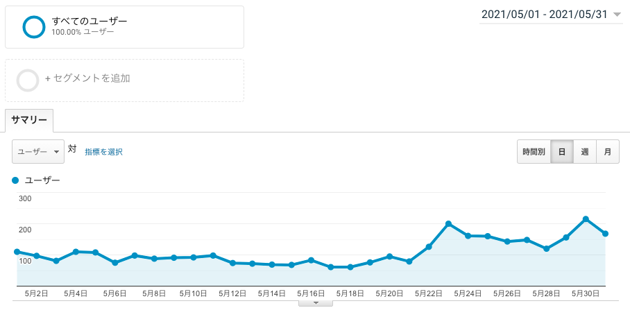 ブログ運営3ヶ月目のユーザー数画像