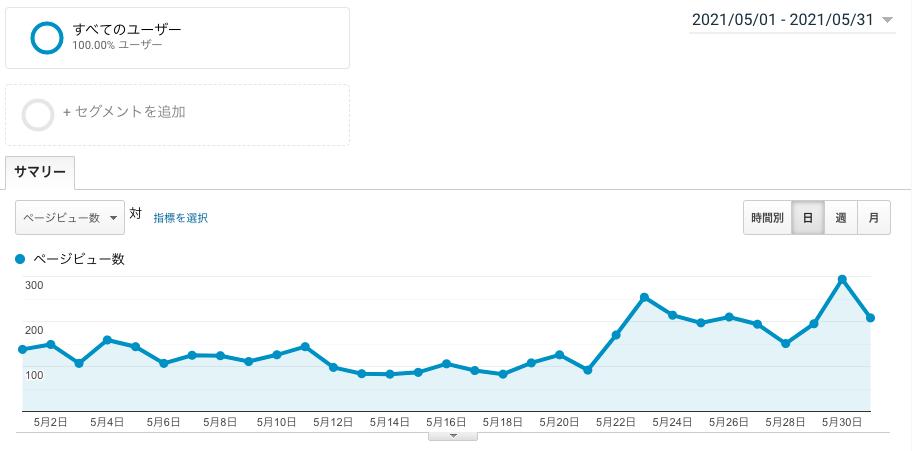 ブログ運営3ヶ月目のPV画像