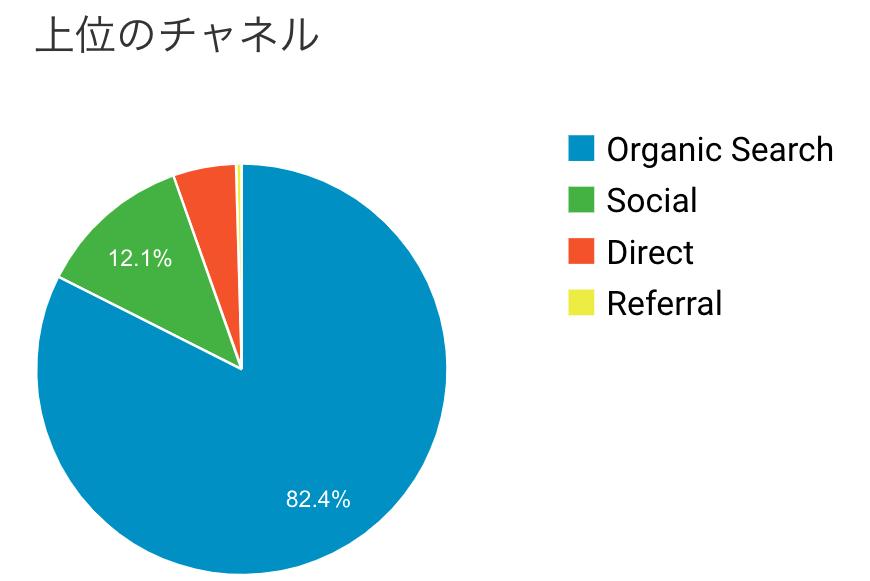 ブログ運営3ヶ月目の集客チャネル数の画像