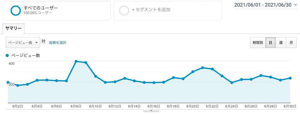 ブログ運営4ヶ月目のPV画像