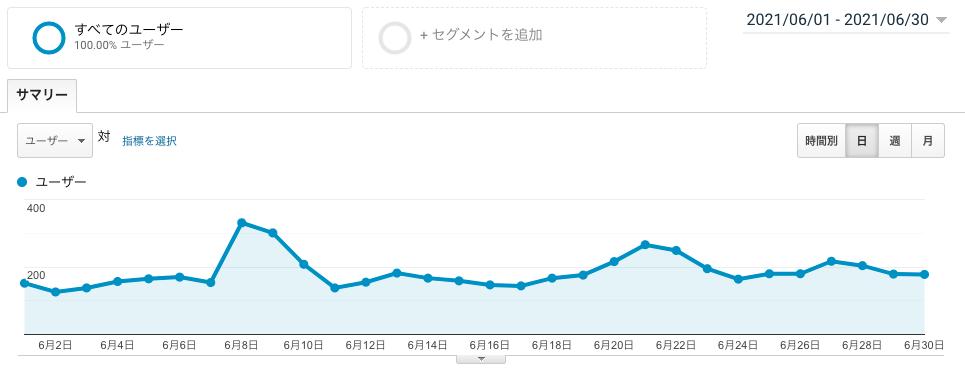 ブログ運営4ヶ月目のユーザー数画像