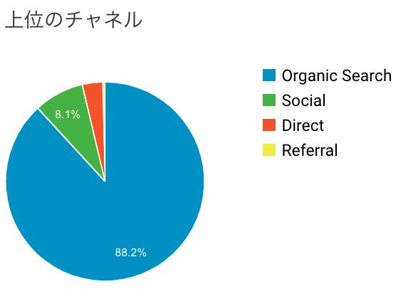 ブログ運営4ヶ月目の集客チャネル数の画像