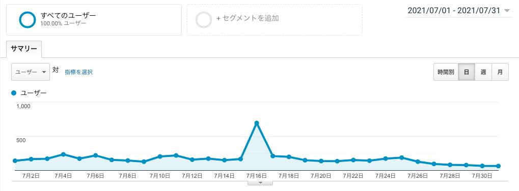 ブログ運営5ヶ月目のユーザー数画像