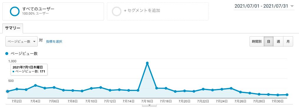 ブログ運営5ヶ月目のPV画像
