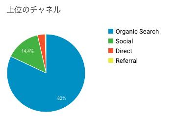 ブログ運営5ヶ月目の集客チャネル数の画像