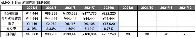 積立NISA「S&P500」5ヶ月目の評価損益と評価損益率