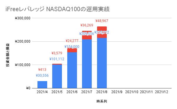 iFreeレバレッジ NASDAQ100」5ヶ月目の評価損益と評価損益率