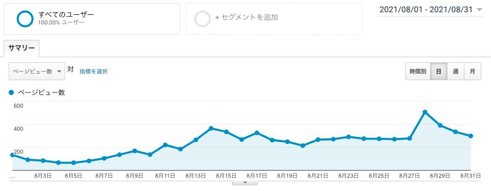 ブログ運営6ヶ月目のPV画像