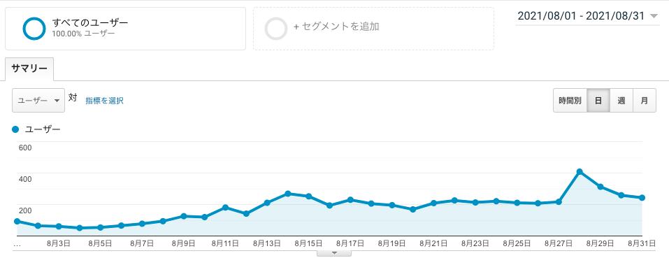 ブログ運営6ヶ月目のユーザー数画像
