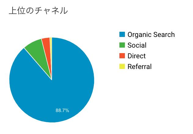 ブログ運営6ヶ月目の集客チャネル数の画像