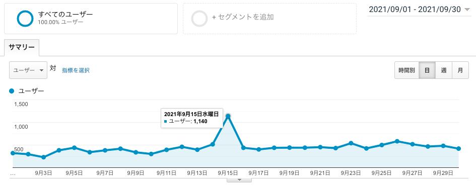 ブログ運営7ヶ月目のユーザー数画像