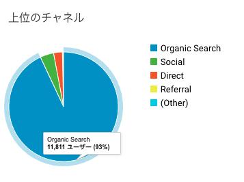 ブログ運営7ヶ月目の集客チャネル数の画像