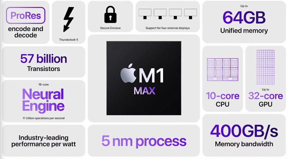 M1 Max チップ